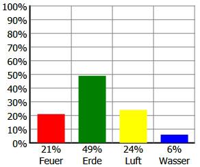 Prozentuale Verteilung